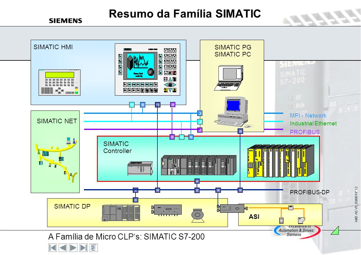 Resumo da Família SIMATIC