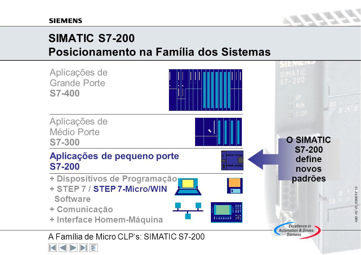 SIMATIC S7-200 Posicionamento na Família dos Sistemas