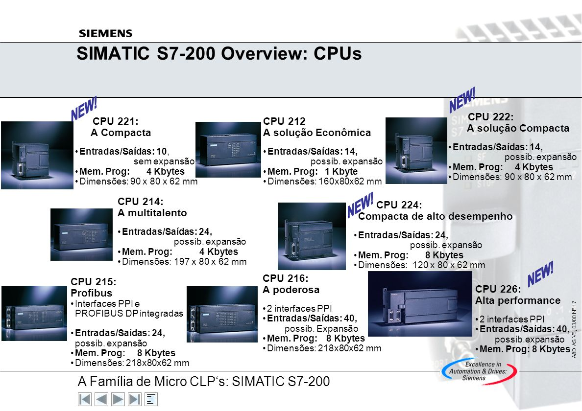 SIMATIC S7-200 Overview: CPUs