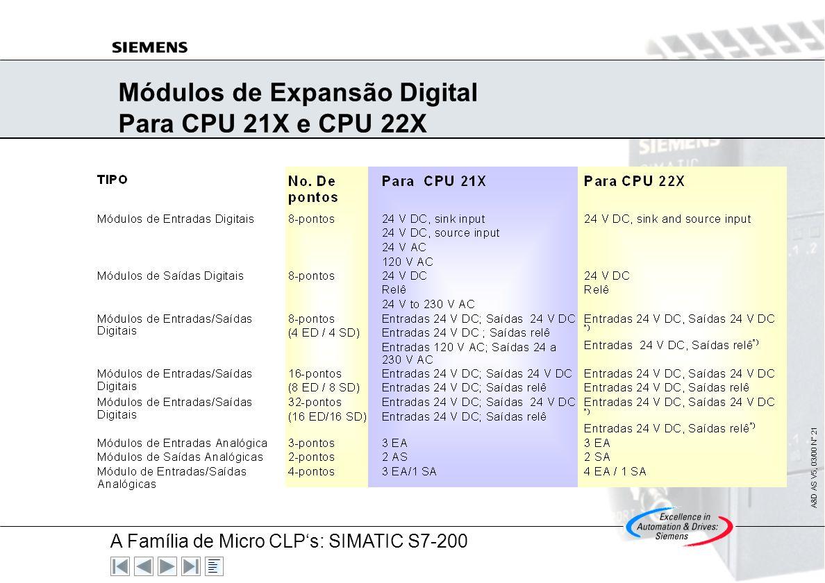 Módulos de Expansão Digital Para CPU 21X e CPU 22X