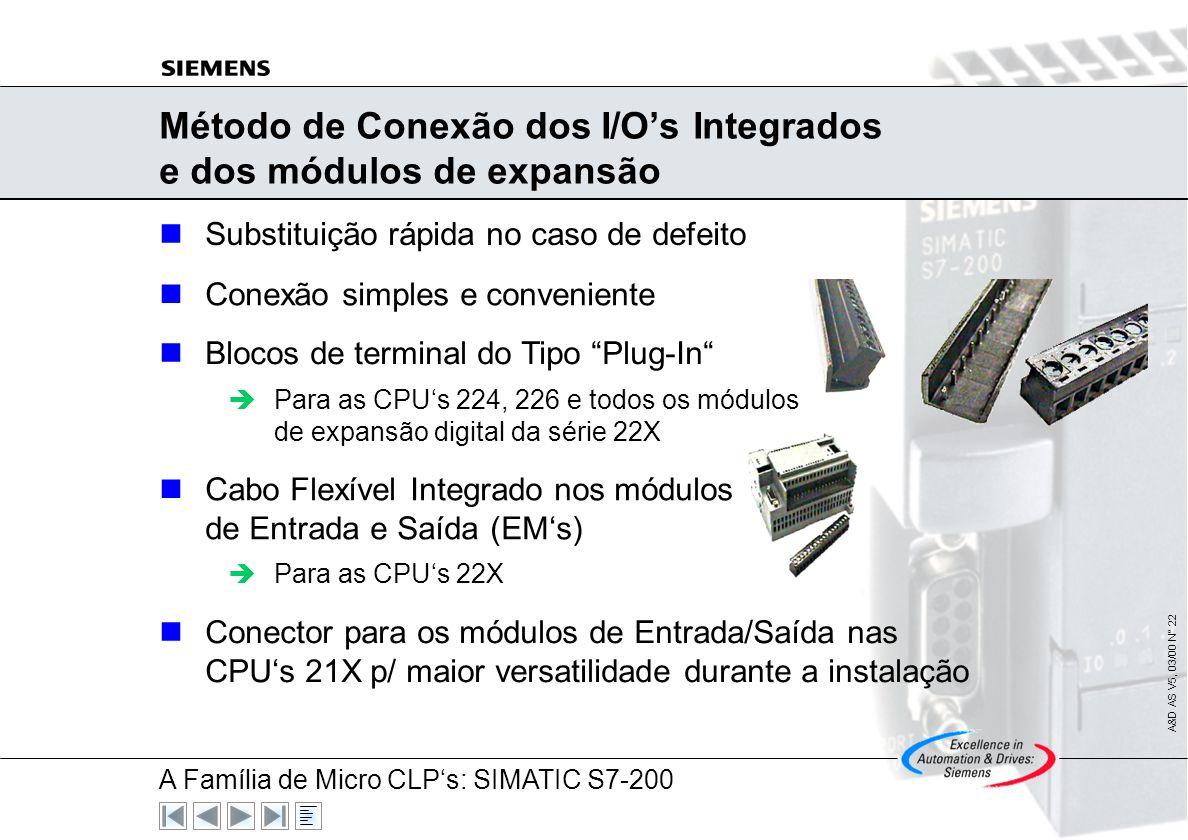 Método de Conexão dos I/O's Integrados e dos módulos de expansão