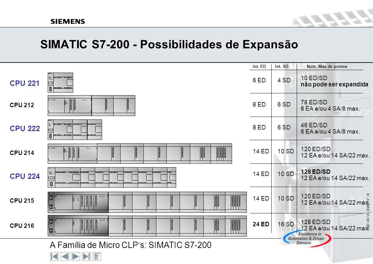 SIMATIC S7-200 - Possibilidades de Expansão