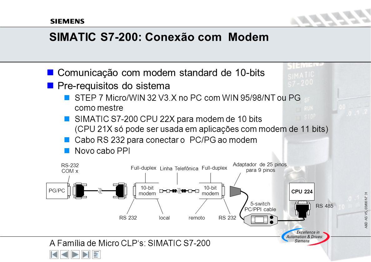 SIMATIC S7-200: Conexão com Modem
