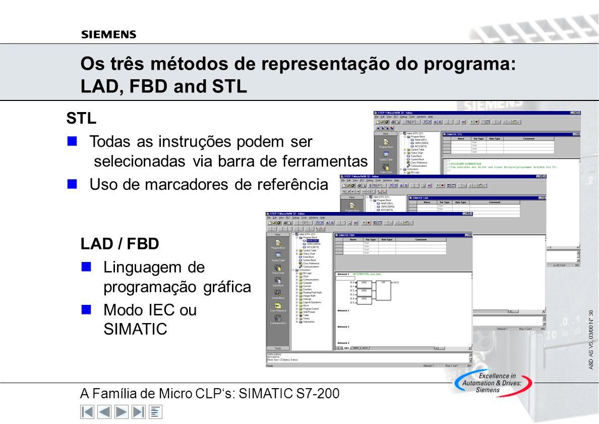 Os três métodos de representação do programa: LAD, FBD and STL