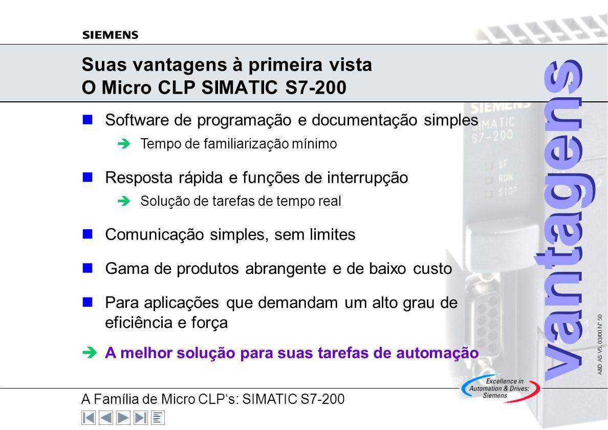 Suas vantagens à primeira vista O Micro CLP SIMATIC S7-200