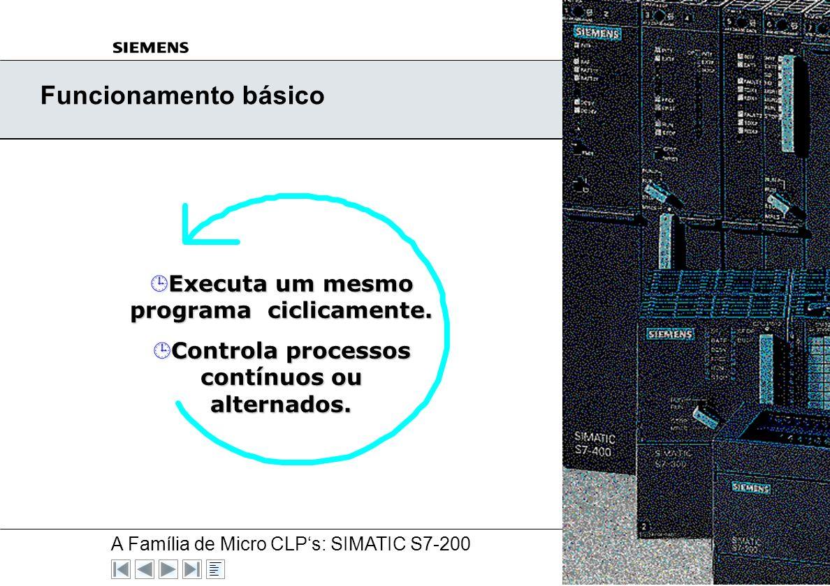 Funcionamento básico Executa um mesmo programa ciclicamente.
