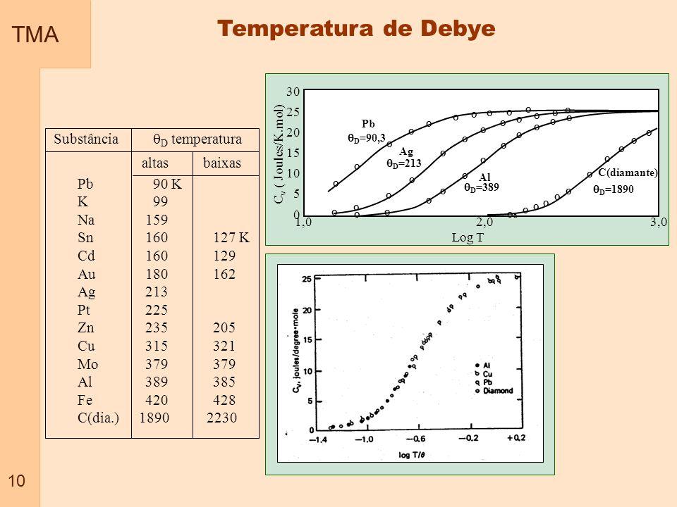 Temperatura de Debye TMA 10 Substância D temperatura altas baixas
