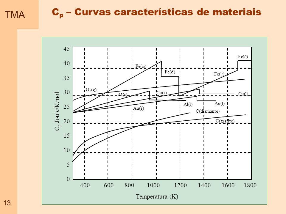 Cp – Curvas características de materiais