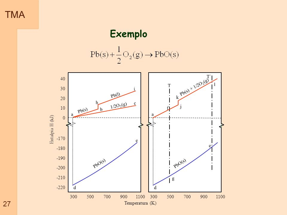 TMA 27. Exemplo. -170. -180. -190. -200. -210. -220. 300 500 700 900 1100.