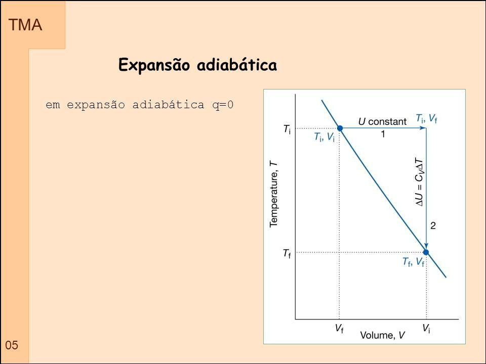 TMA 05 Expansão adiabática em expansão adiabática q=0