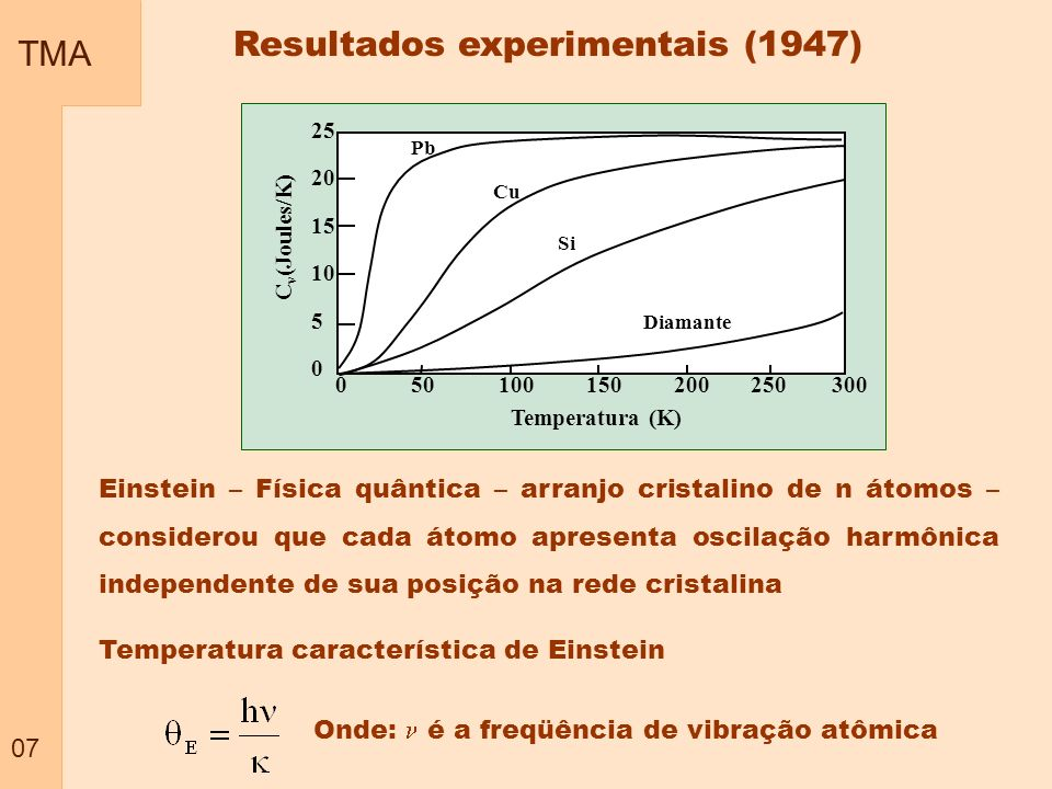 Resultados experimentais (1947)