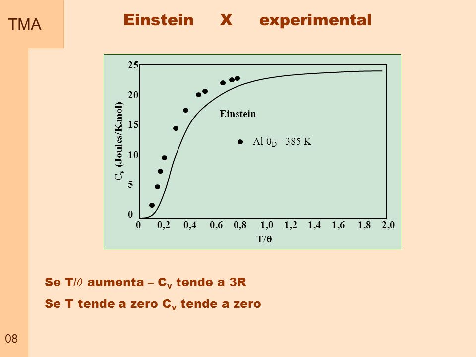 Einstein X experimental