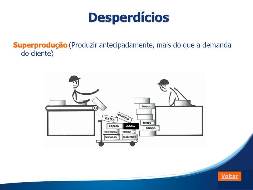Desperdícios Superprodução (Produzir antecipadamente, mais do que a demanda do cliente) Voltar