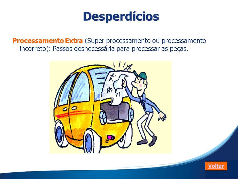 Desperdícios Processamento Extra (Super processamento ou processamento incorreto): Passos desnecessária para processar as peças.