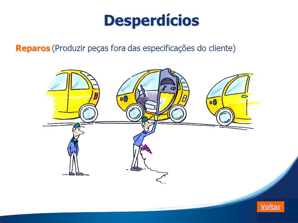 Desperdícios Reparos (Produzir peças fora das especificações do cliente) Voltar
