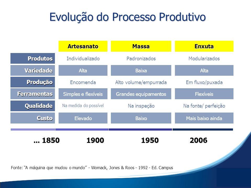 Evolução do Processo Produtivo