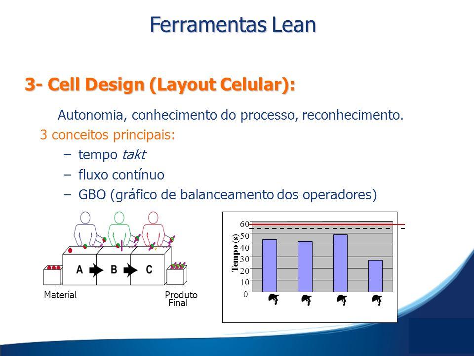 Ferramentas Lean 3- Cell Design (Layout Celular):