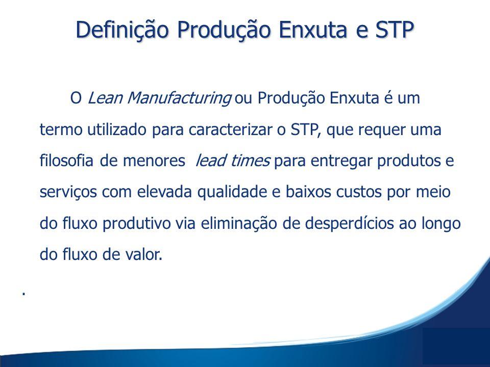 Definição Produção Enxuta e STP