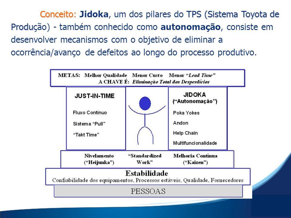 Conceito: Jidoka, um dos pilares do TPS (Sistema Toyota de Produção) - também conhecido como autonomação, consiste em desenvolver mecanismos com o objetivo de eliminar a ocorrência/avanço de defeitos ao longo do processo produtivo.