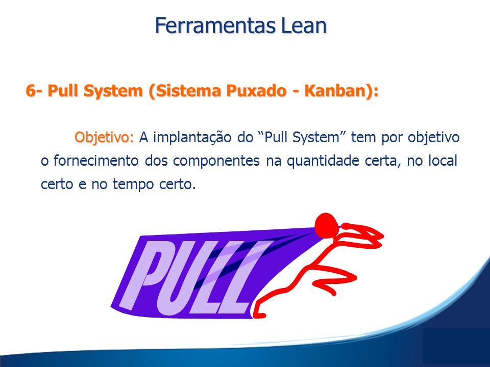 Ferramentas Lean 6- Pull System (Sistema Puxado - Kanban):