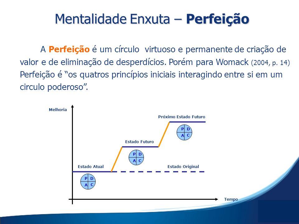 Mentalidade Enxuta – Perfeição
