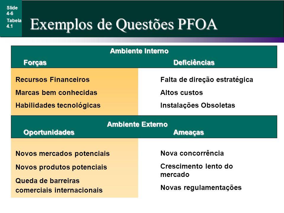 Exemplos de Questões PFOA