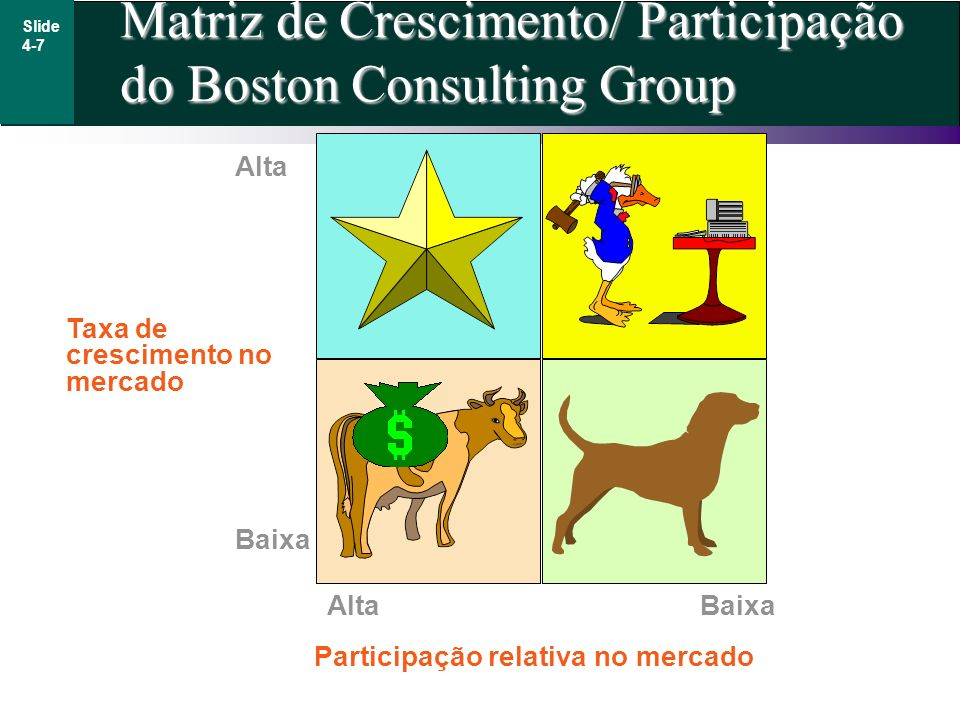 Matriz de Crescimento/ Participação do Boston Consulting Group