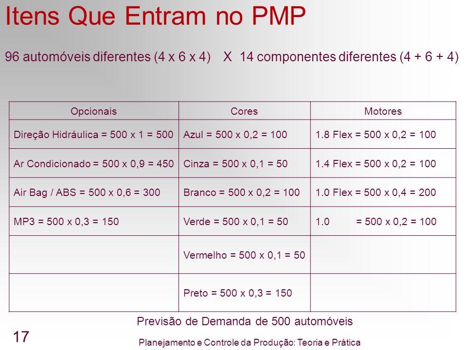 Itens Que Entram no PMP 96 automóveis diferentes (4 x 6 x 4)