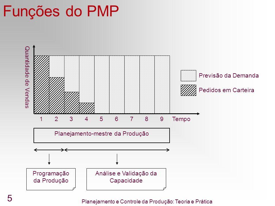 Funções do PMP Pedidos em Carteira Previsão da Demanda Tempo