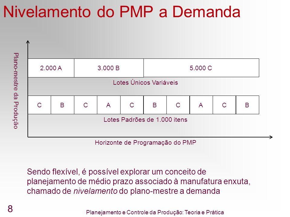 Nivelamento do PMP a Demanda