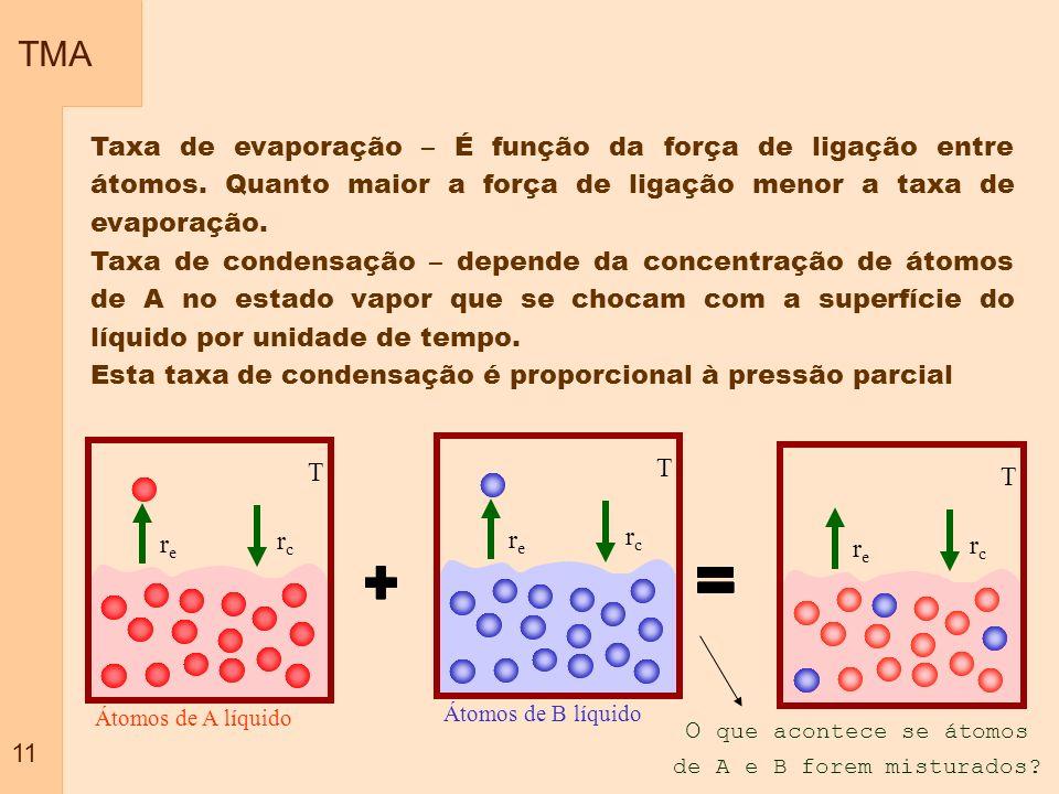 O que acontece se átomos de A e B forem misturados