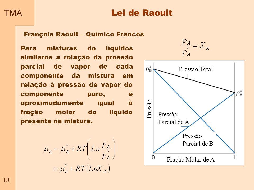TMA Lei de Raoult François Raoult – Químico Frances
