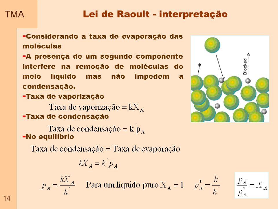 Lei de Raoult - interpretação