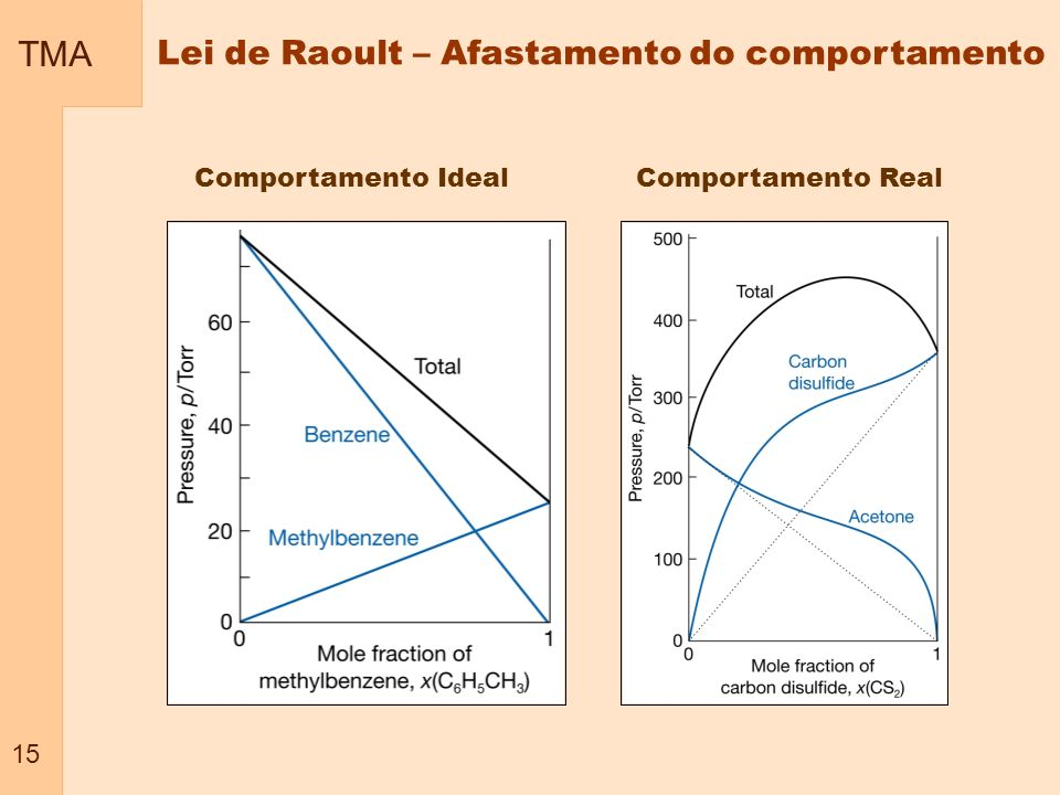 Lei de Raoult – Afastamento do comportamento