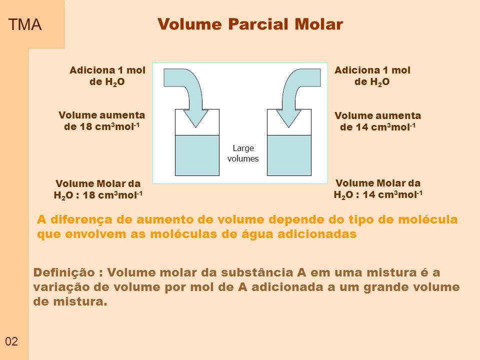 TMA Volume Parcial Molar