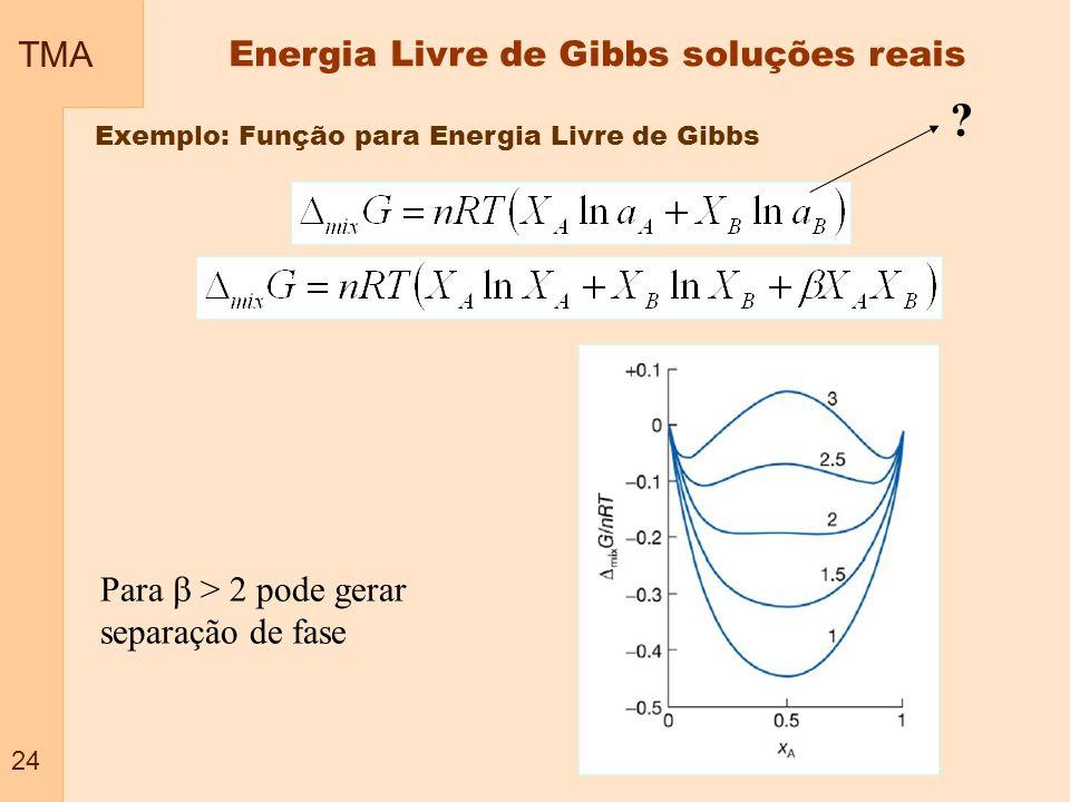Energia Livre de Gibbs soluções reais