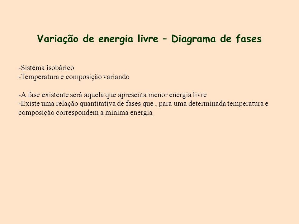 Variação de energia livre – Diagrama de fases