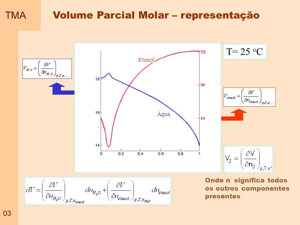 Volume Parcial Molar – representação