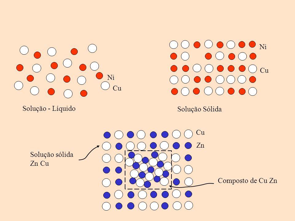 Ni Cu Ni Cu Solução - Líquido Solução Sólida Zn Cu Solução sólida Zn Cu Composto de Cu Zn