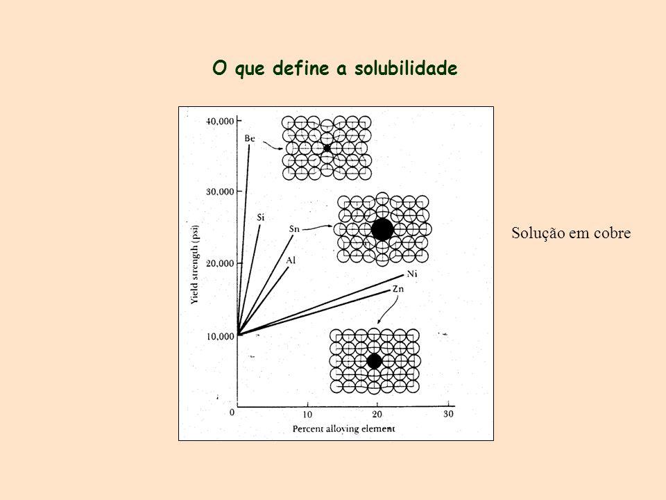 O que define a solubilidade