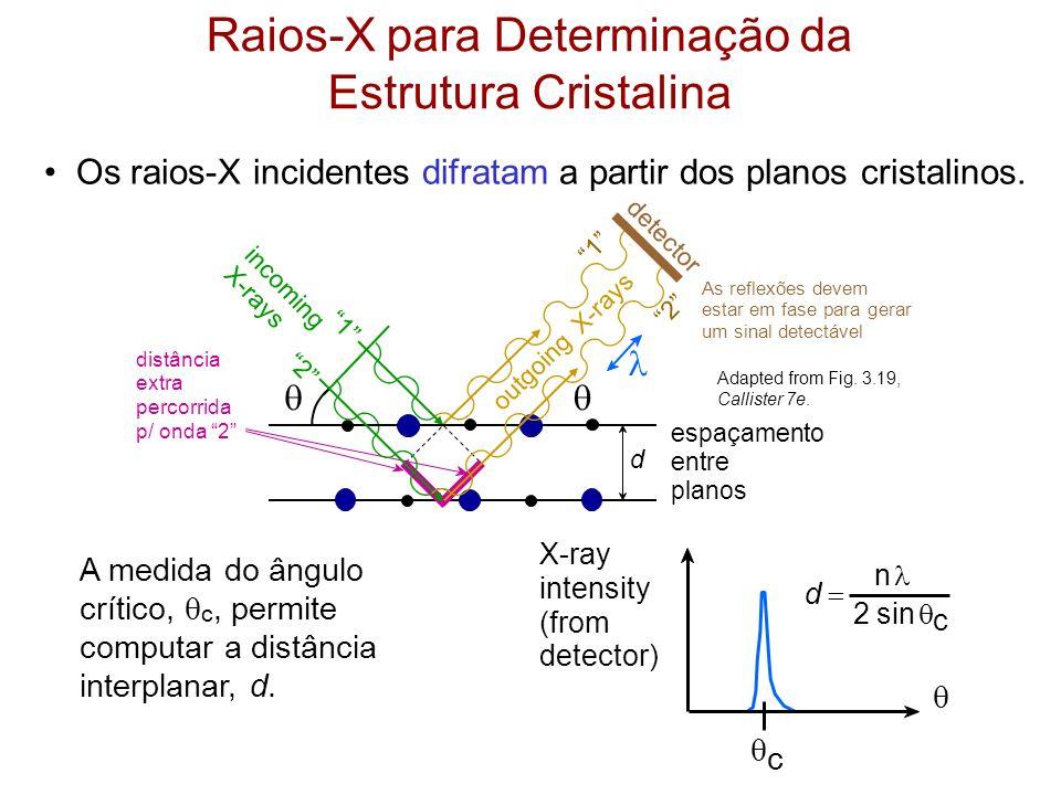 Raios-X para Determinação da Estrutura Cristalina