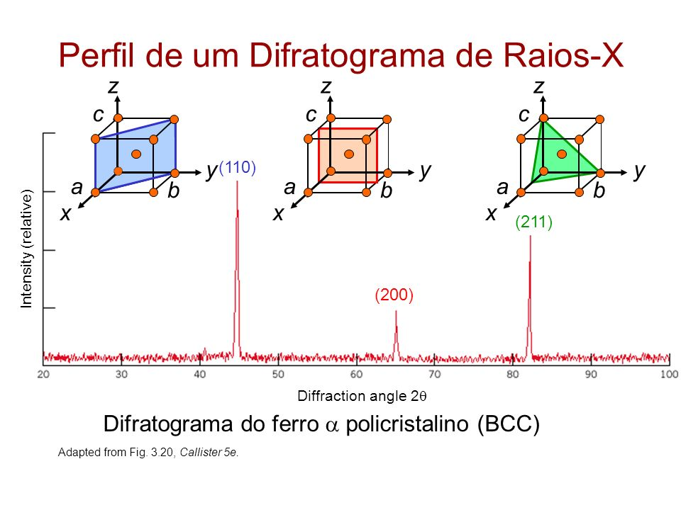 Perfil de um Difratograma de Raios-X