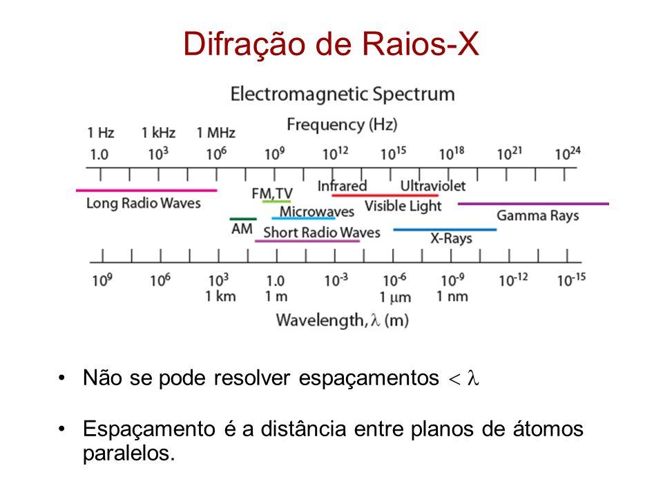 Difração de Raios-X Não se pode resolver espaçamentos  