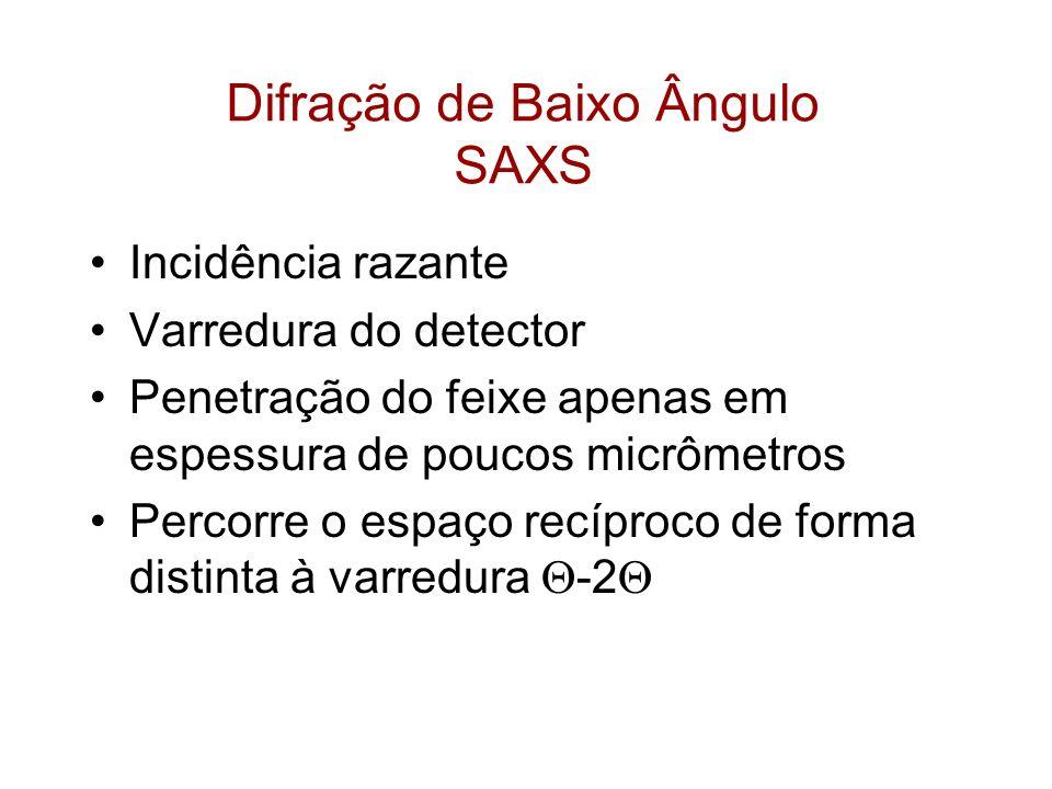 Difração de Baixo Ângulo SAXS