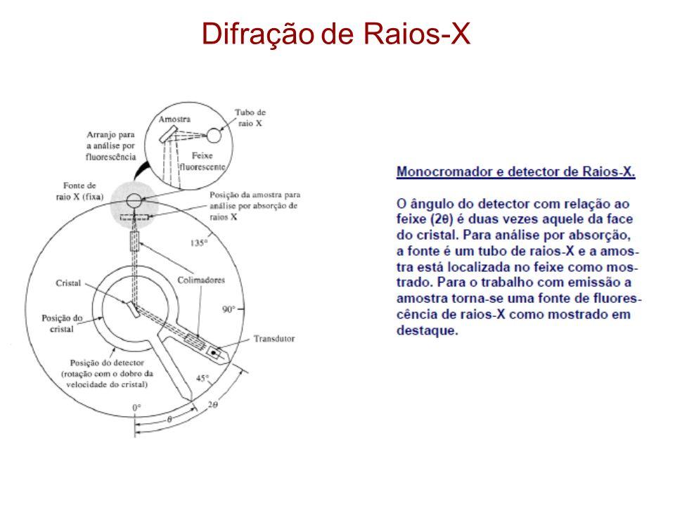 Difração de Raios-X