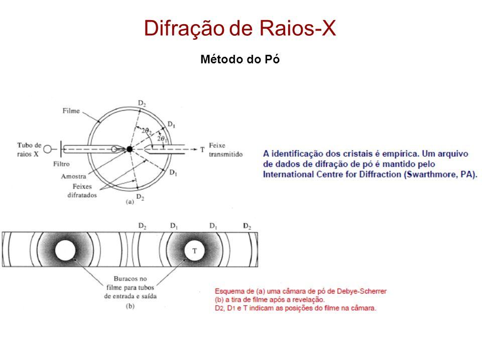Difração de Raios-X Método do Pó