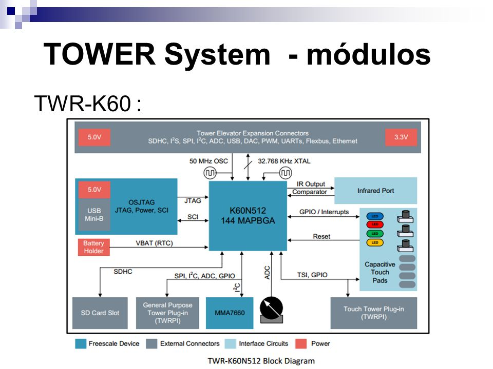 TOWER System - módulos TWR-K60 :