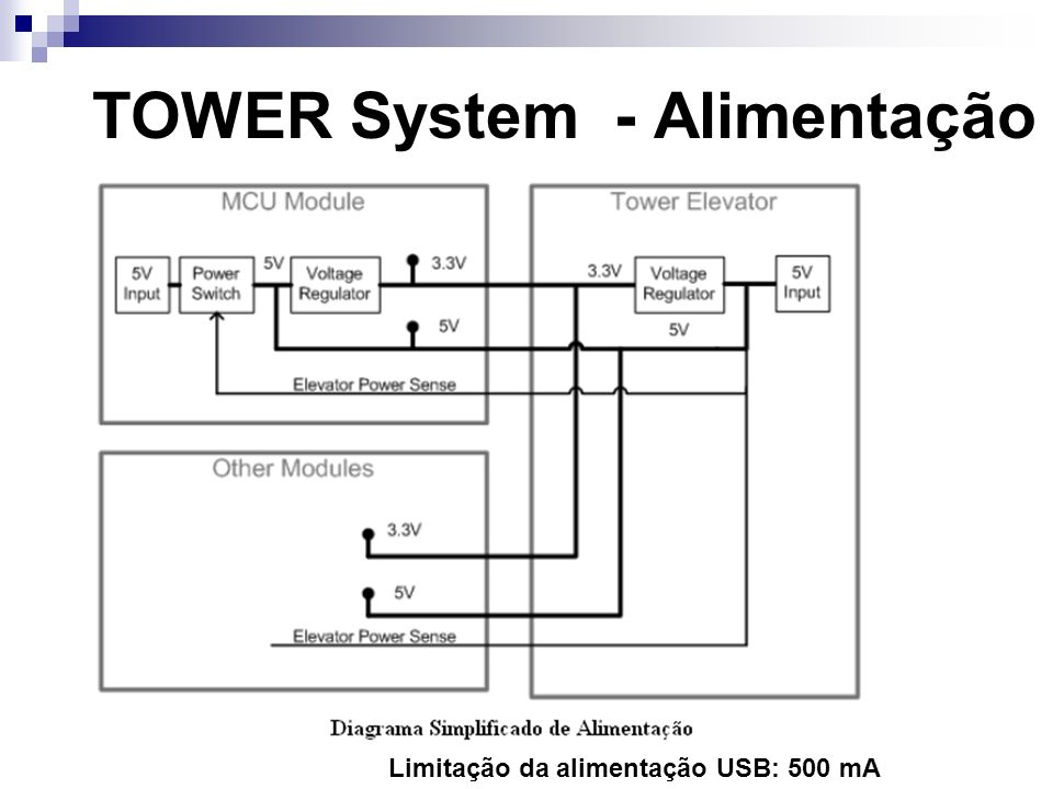 TOWER System - Alimentação