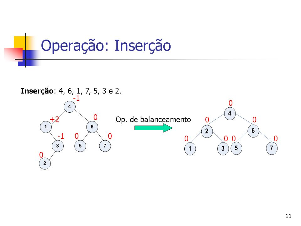 Operação: Inserção Inserção: 4, 6, 1, 7, 5, 3 e 2. -1 +2