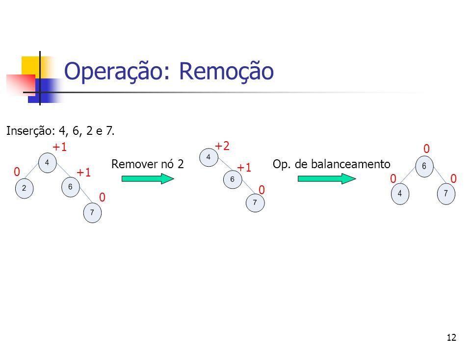 Operação: Remoção Inserção: 4, 6, 2 e 7. +1 +2 Remover nó 2